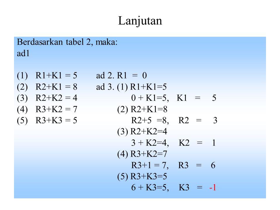 Solusi Basis layak Awal (1): Metode 1