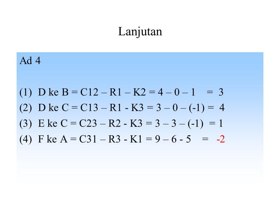 Solusi Basis layak Awal (2): Metode 1