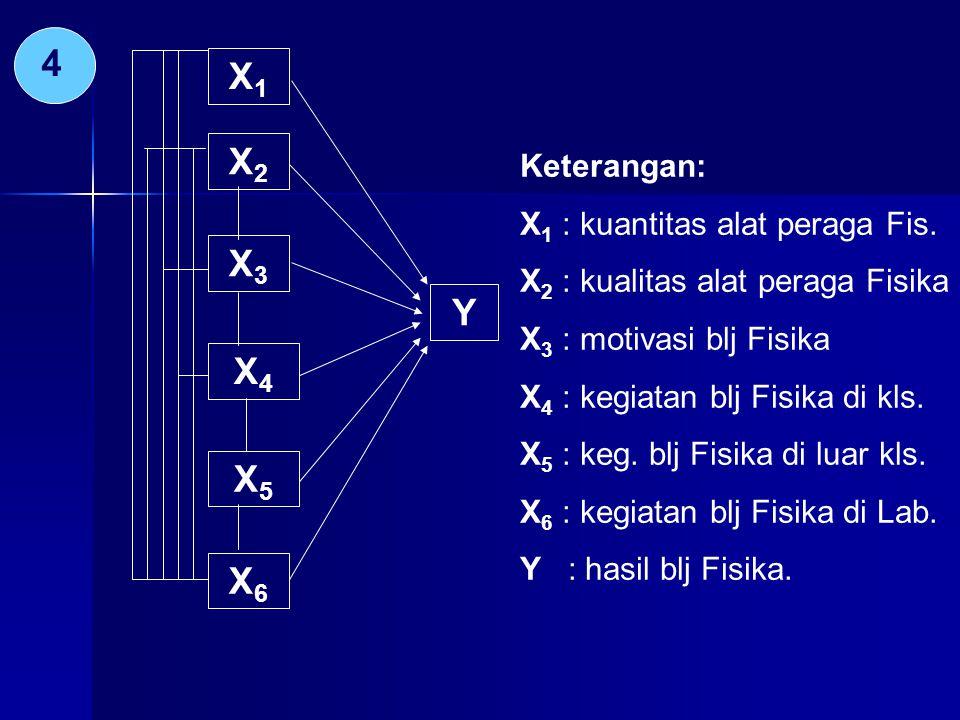 4 X1 X2 X3 Y X4 X5 X6 Keterangan: X1 : kuantitas alat peraga Fis.
