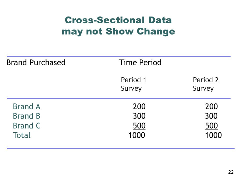 Cross-Sectional Data may not Show Change