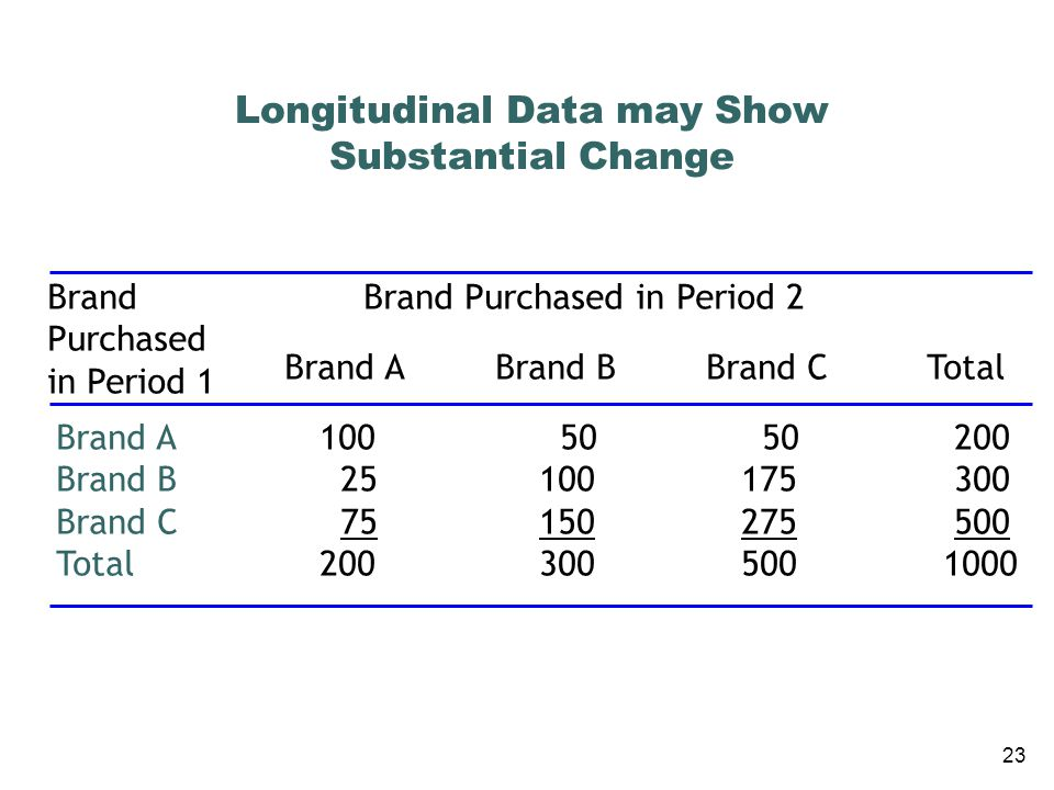 Longitudinal Data may Show Substantial Change