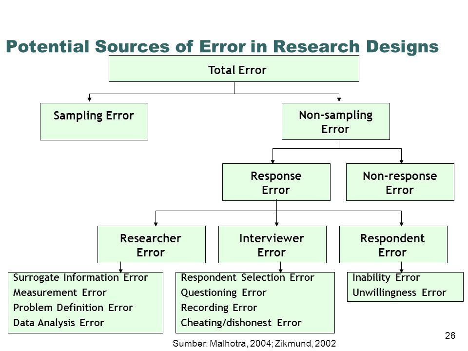 Potential Sources of Error in Research Designs