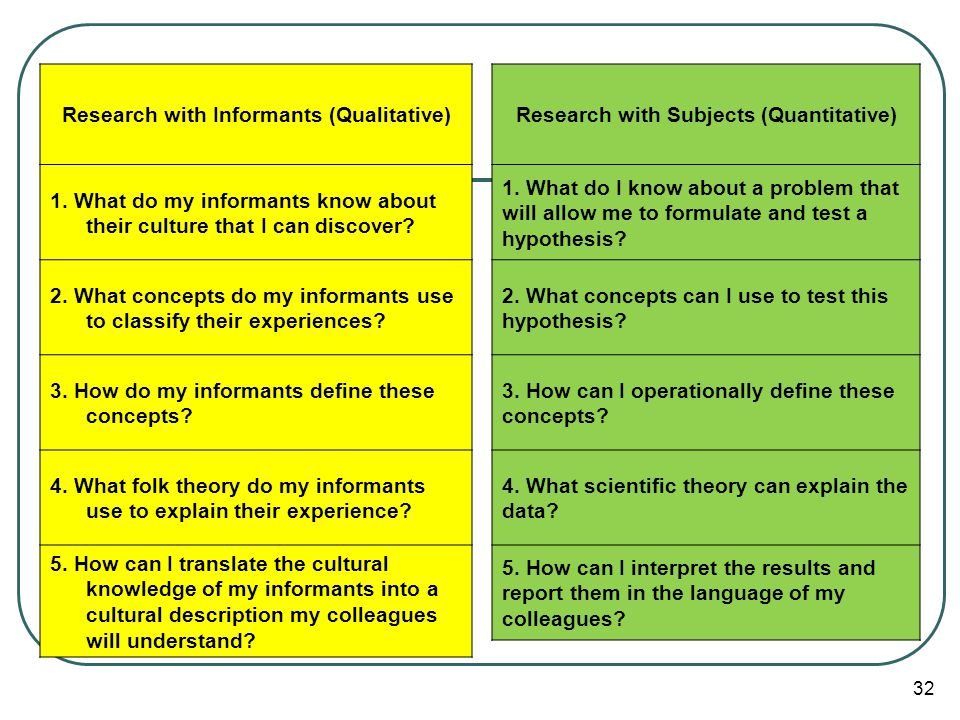 Research with Informants (Qualitative)
