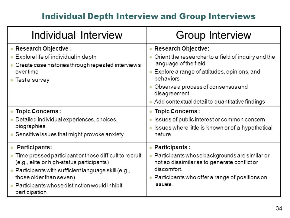 Individual Depth Interview and Group Interviews