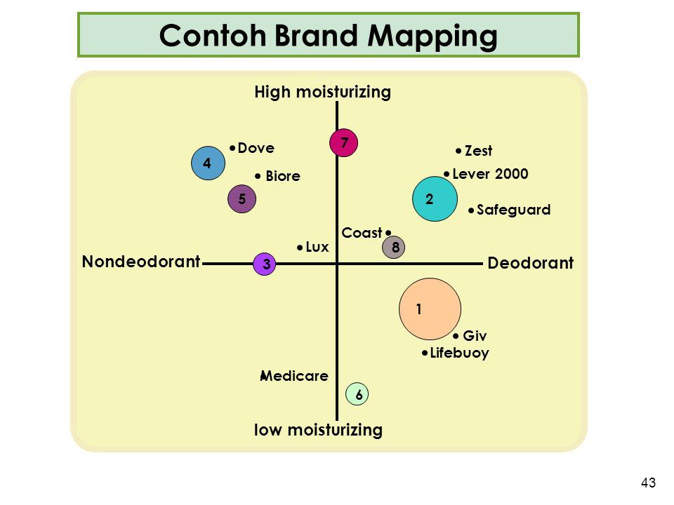 Contoh Brand Mapping This slide relates to material on pp. 83-84. : Indicates place where slide builds to include the corresponding point.