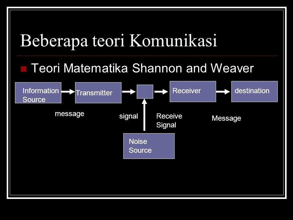 Beberapa teori Komunikasi