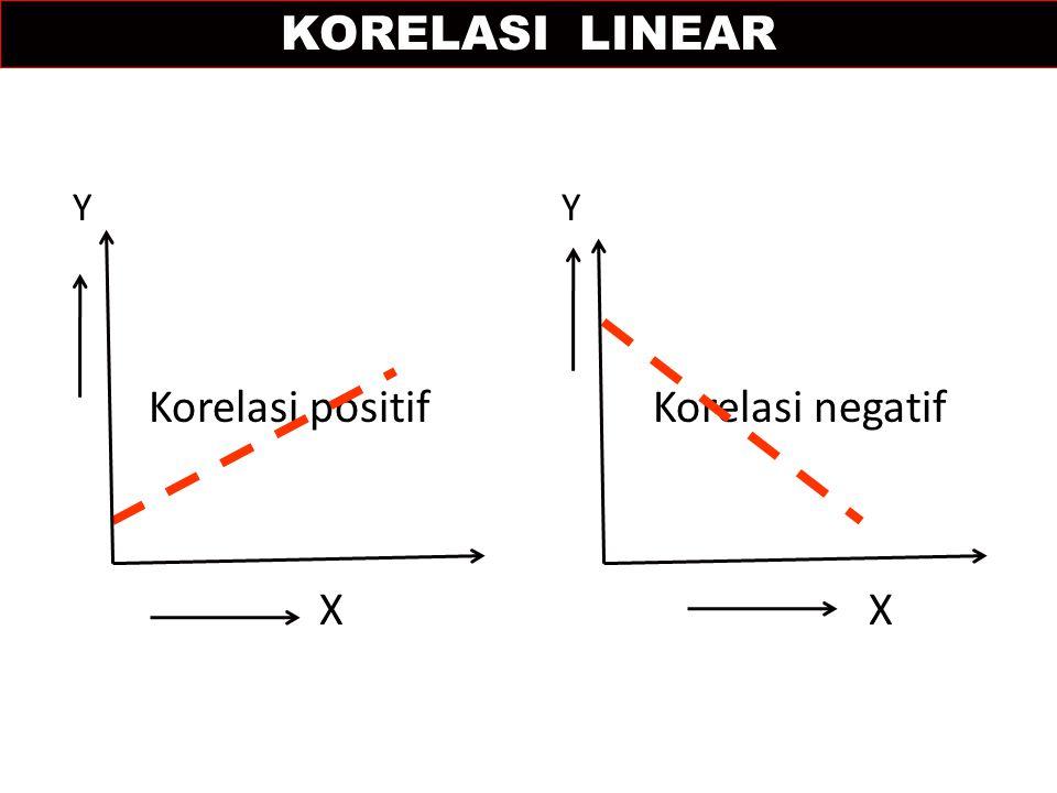 Korelasi positif Korelasi negatif
