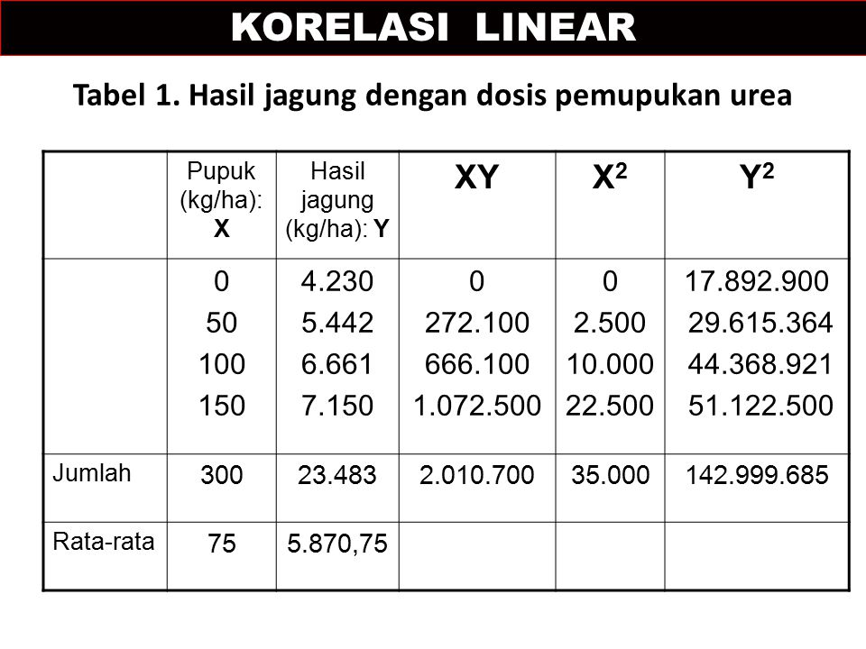 Tabel 1. Hasil jagung dengan dosis pemupukan urea