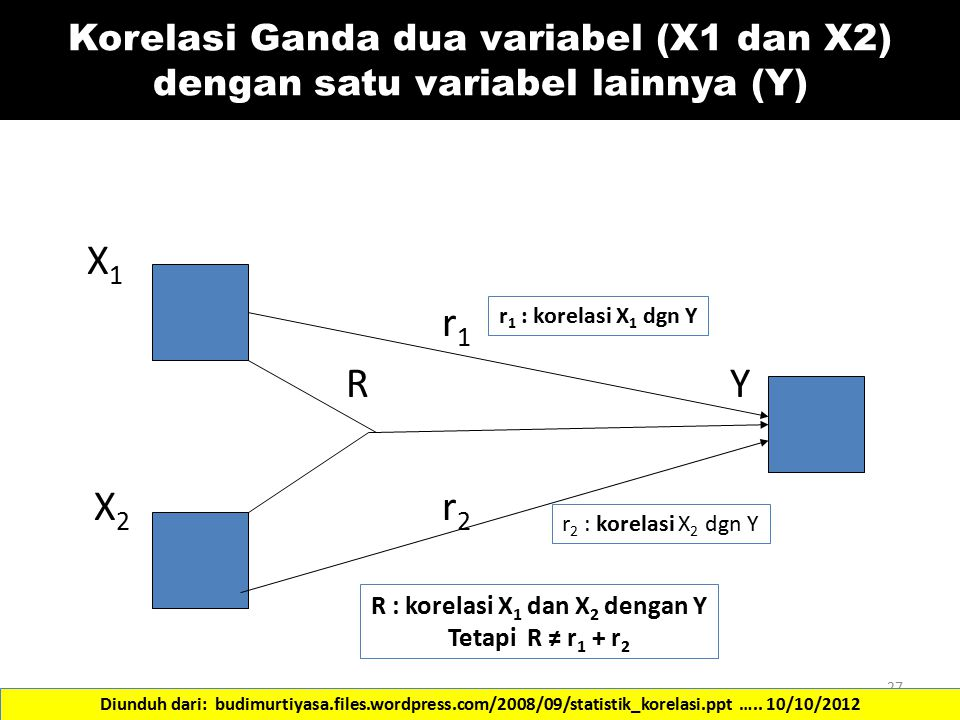 R : korelasi X1 dan X2 dengan Y
