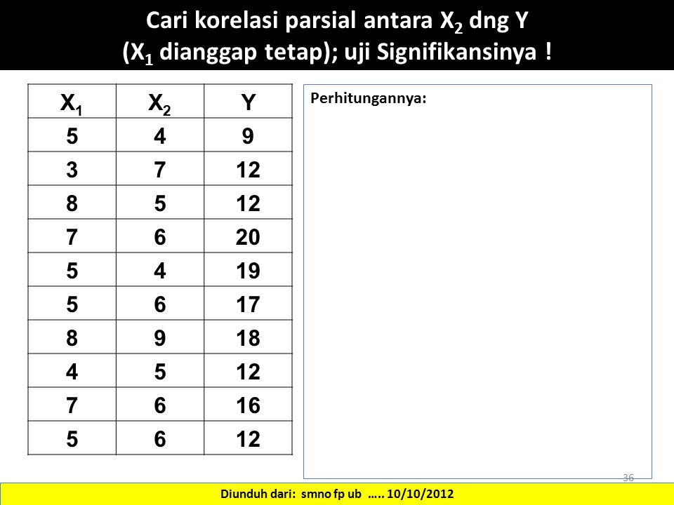 Cari korelasi parsial antara X2 dng Y