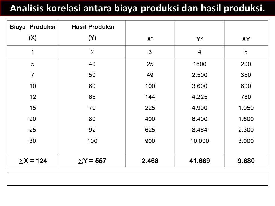 Analisis korelasi antara biaya produksi dan hasil produksi.
