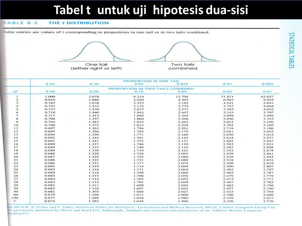 Tabel t untuk uji hipotesis dua-sisi