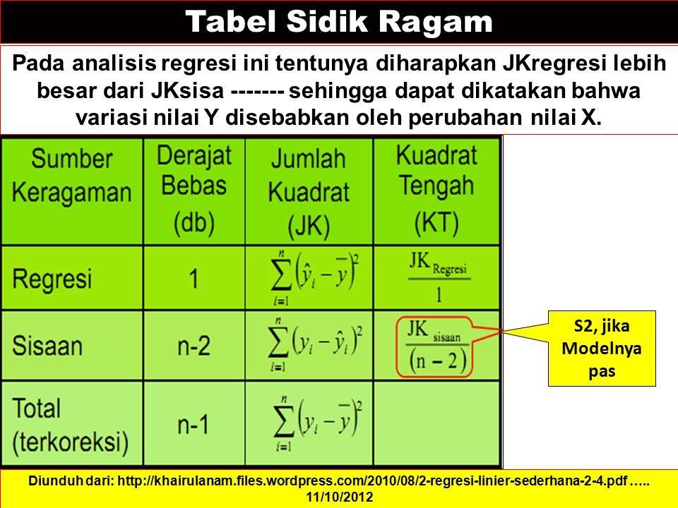 Tabel Sidik Ragam