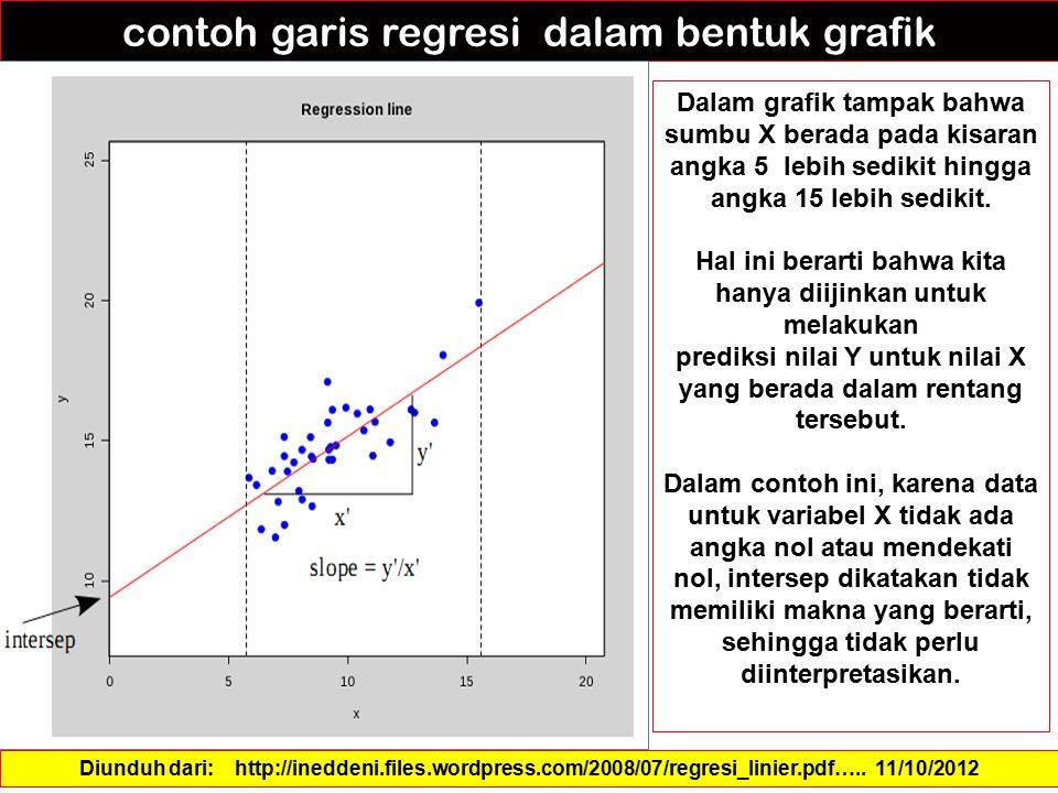 contoh garis regresi dalam bentuk grafik