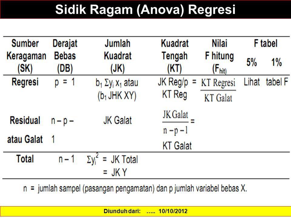 Sidik Ragam (Anova) Regresi