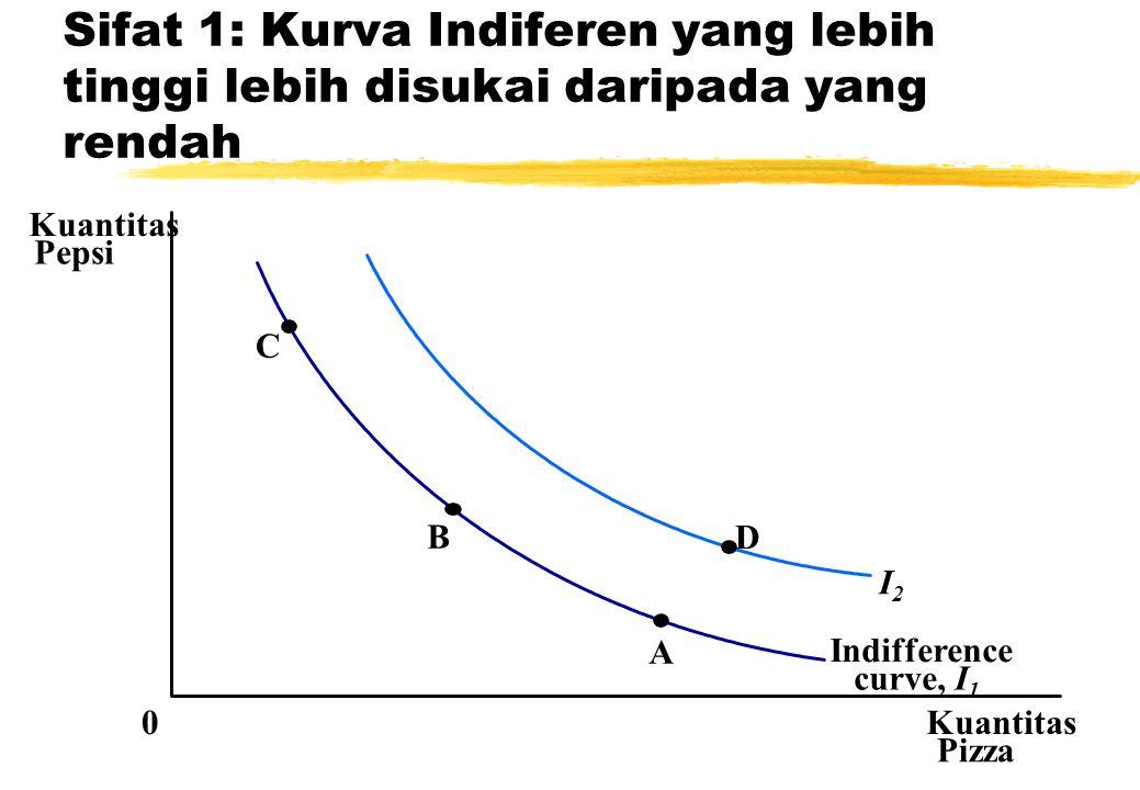 Sifat 1: Kurva Indiferen yang lebih tinggi lebih disukai daripada yang rendah