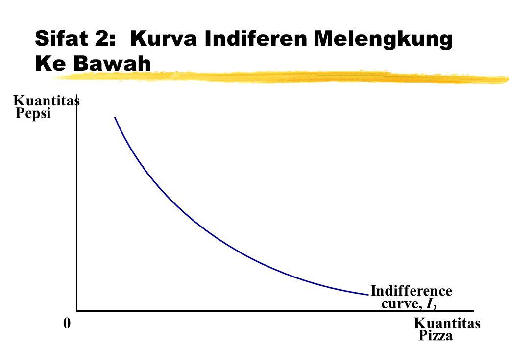 Sifat 2: Kurva Indiferen Melengkung Ke Bawah