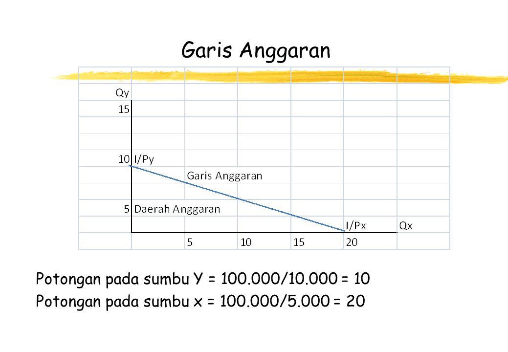 Garis Anggaran Potongan pada sumbu Y = 100.000/10.000 = 10