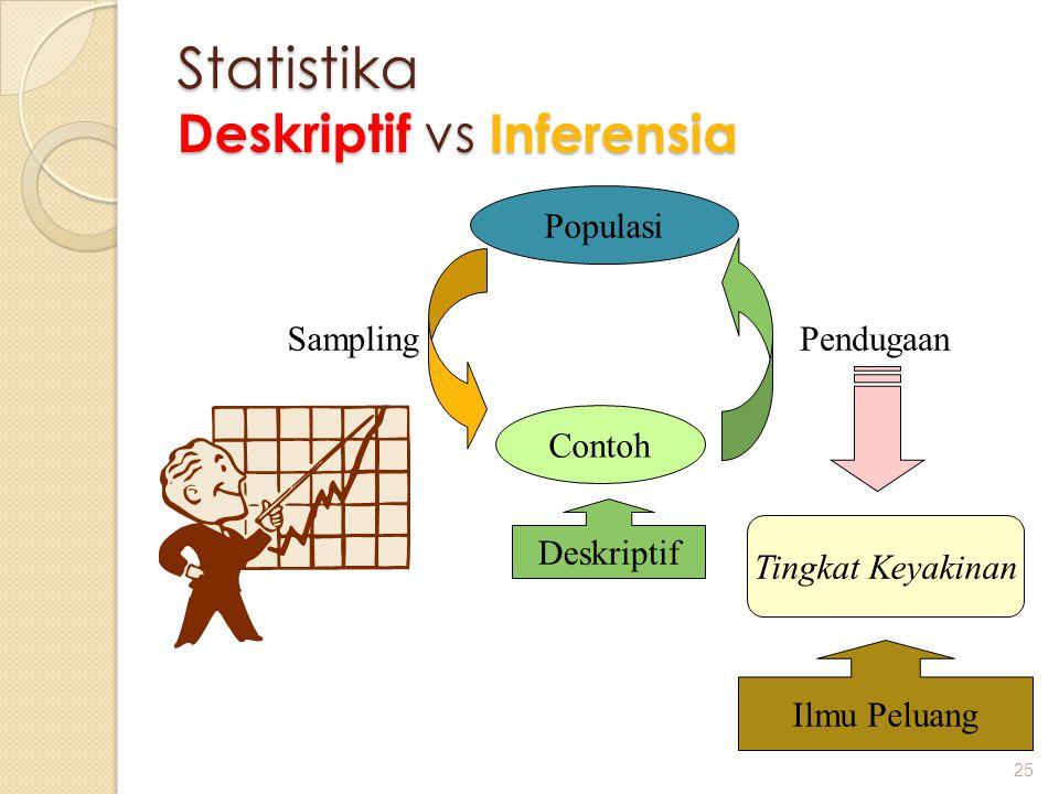 Statistika Deskriptif vs Inferensia