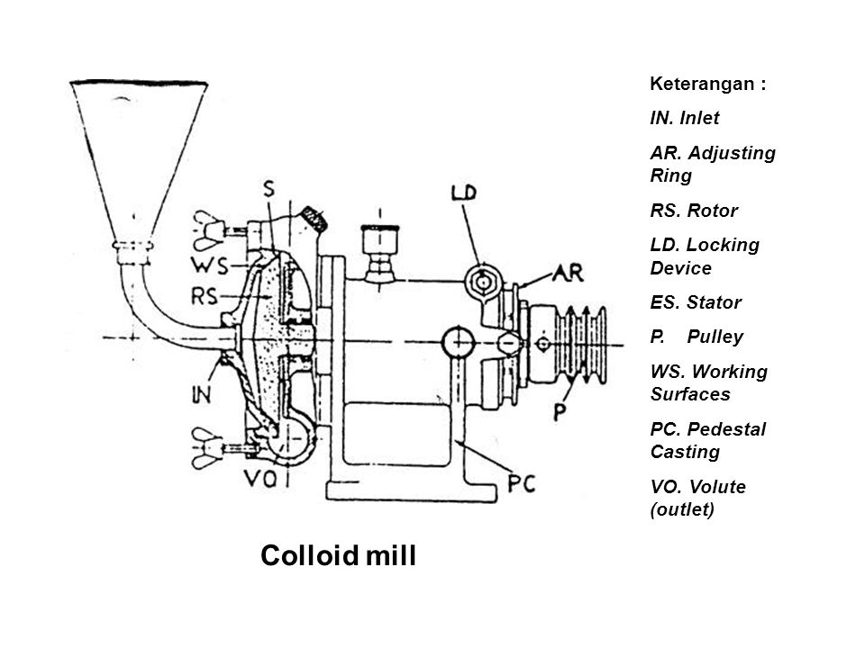 Colloid mill Keterangan : IN. Inlet AR. Adjusting Ring RS. Rotor