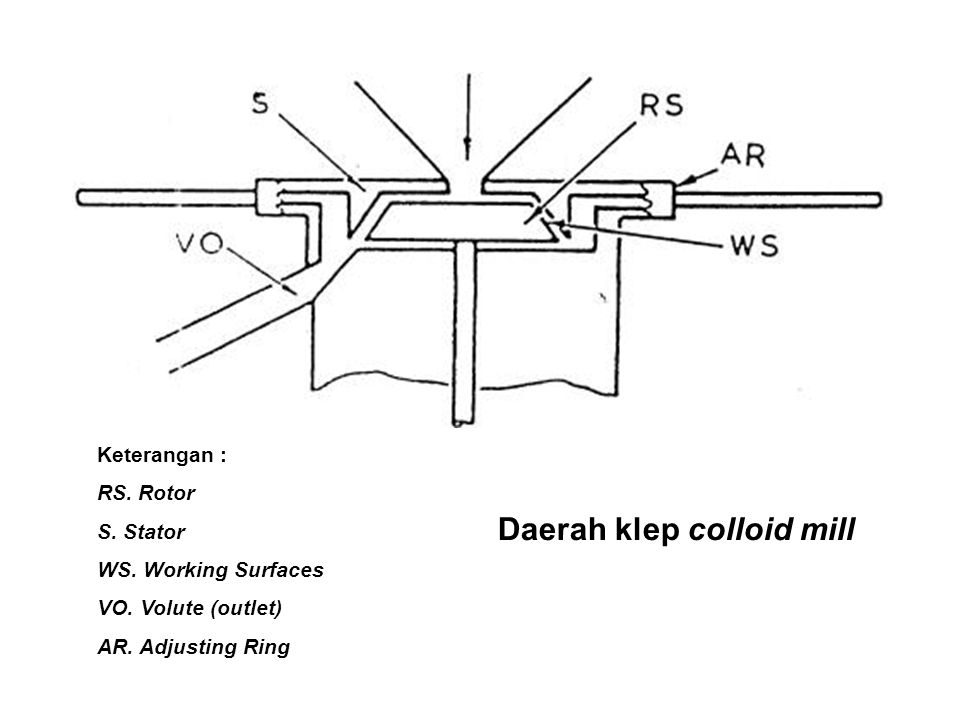 Daerah klep colloid mill