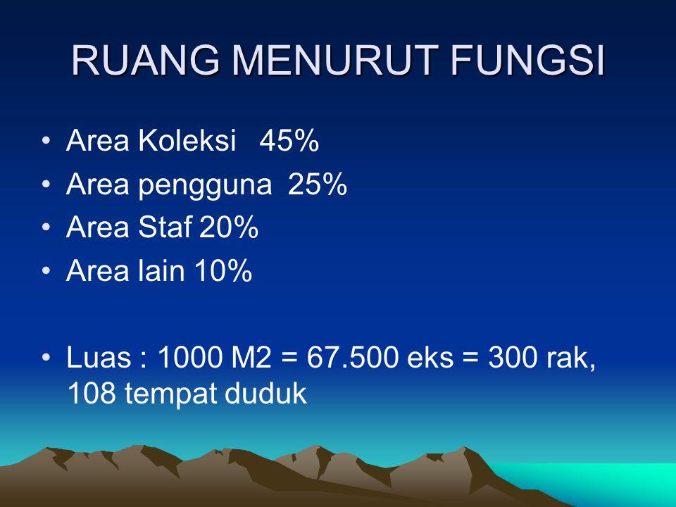 RUANG MENURUT FUNGSI Area Koleksi 45% Area pengguna 25% Area Staf 20%