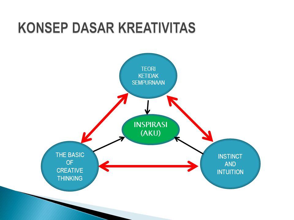 KONSEP DASAR KREATIVITAS