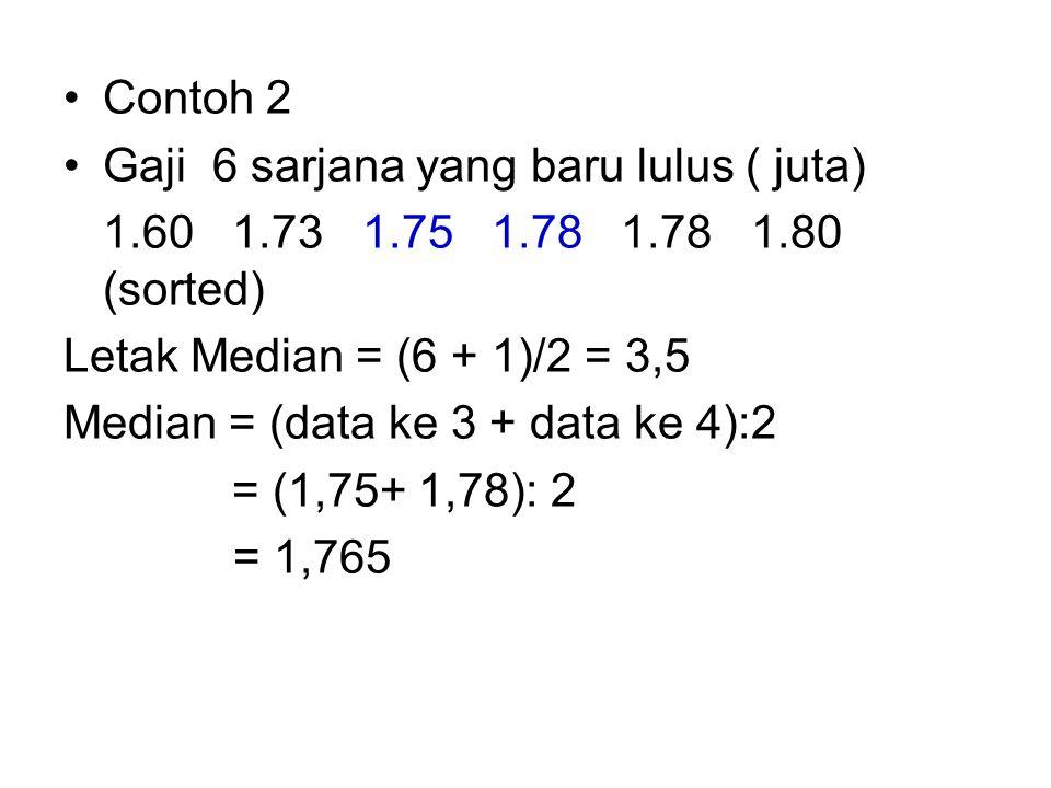 Contoh 2 Gaji 6 sarjana yang baru lulus ( juta) 1.60 1.73 1.75 1.78 1.78 1.80 (sorted) Letak Median = (6 + 1)/2 = 3,5.