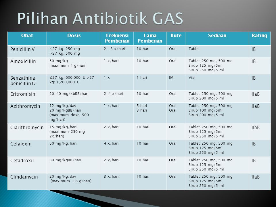 Pilihan Antibiotik GAS