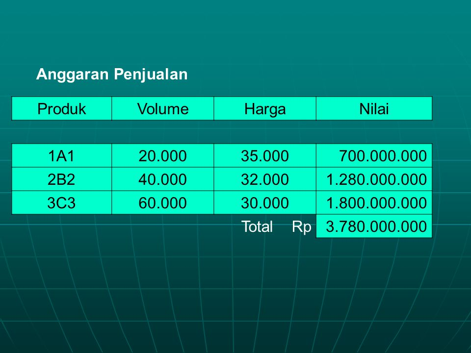 Anggaran Penjualan Produk. Volume. Harga. Nilai. 1A1. 20.000. 35.000. 700.000.000. 2B2. 40.000.