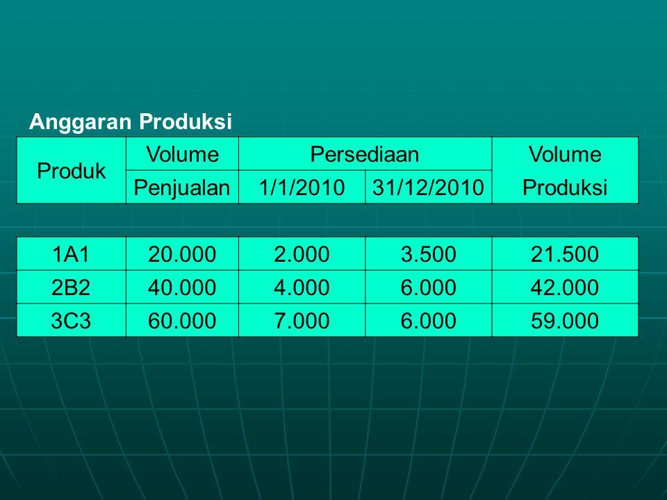 Anggaran Produksi Produk. Volume. Persediaan. Penjualan. 1/1/2010. 31/12/2010. Produksi. 1A1.