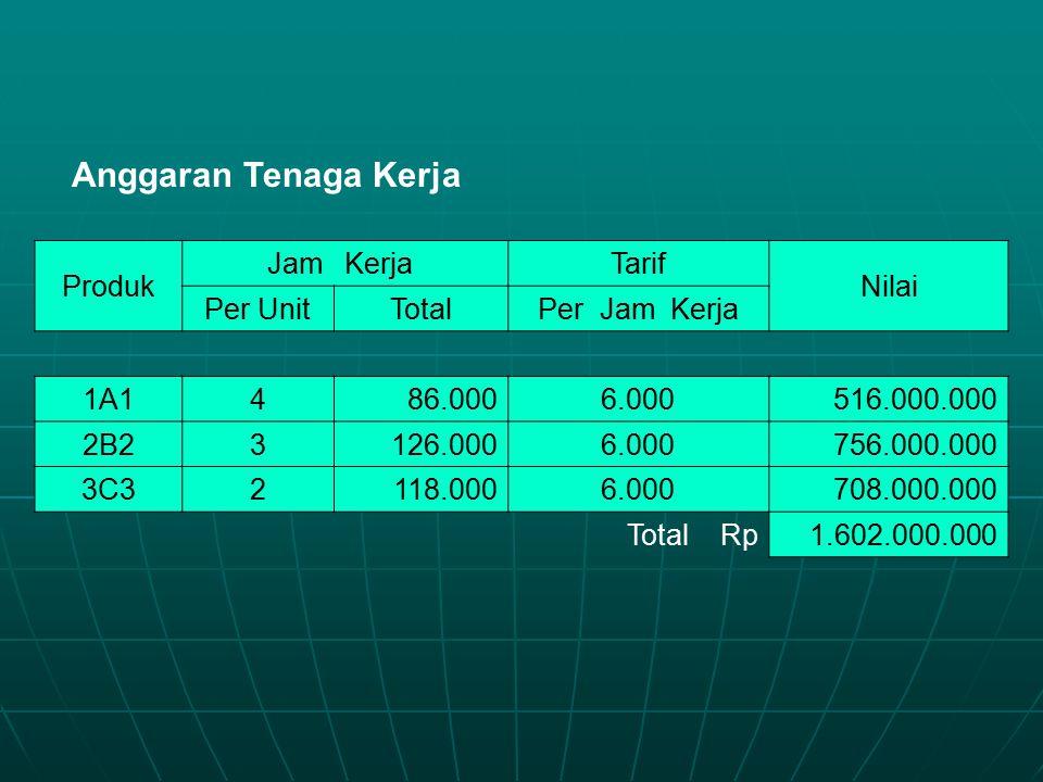 Anggaran Tenaga Kerja Produk Jam Kerja Tarif Nilai Per Unit Total