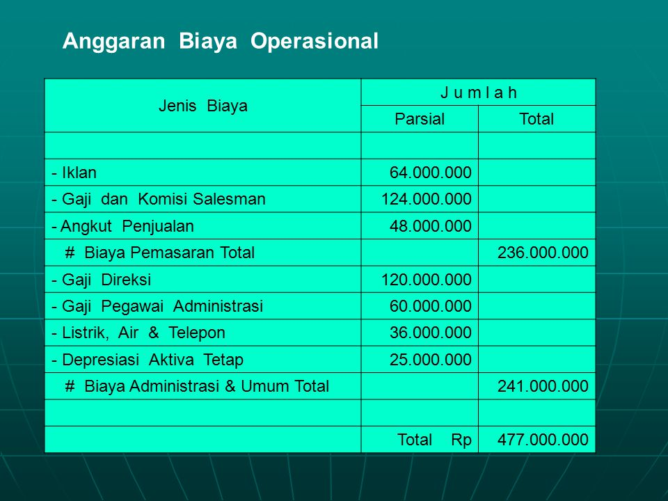 Anggaran Biaya Operasional