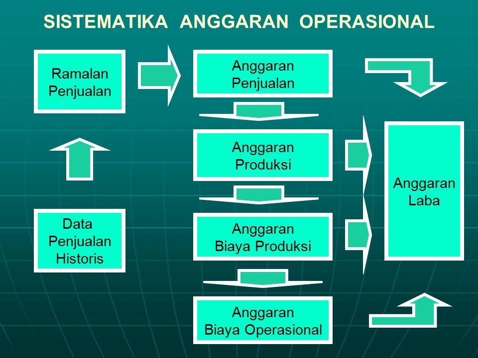 SISTEMATIKA ANGGARAN OPERASIONAL