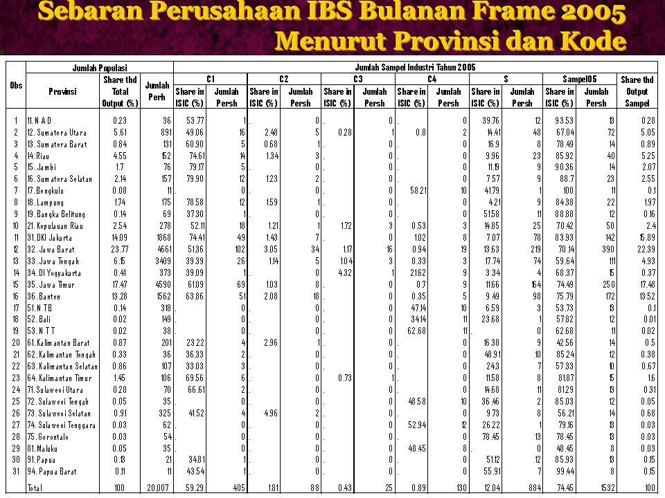 Sebaran Perusahaan IBS Bulanan Frame 2005
