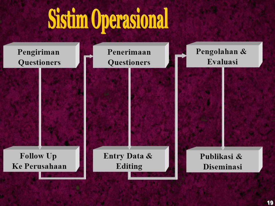 Sistim Operasional Pengiriman Questioners Penerimaan Questioners