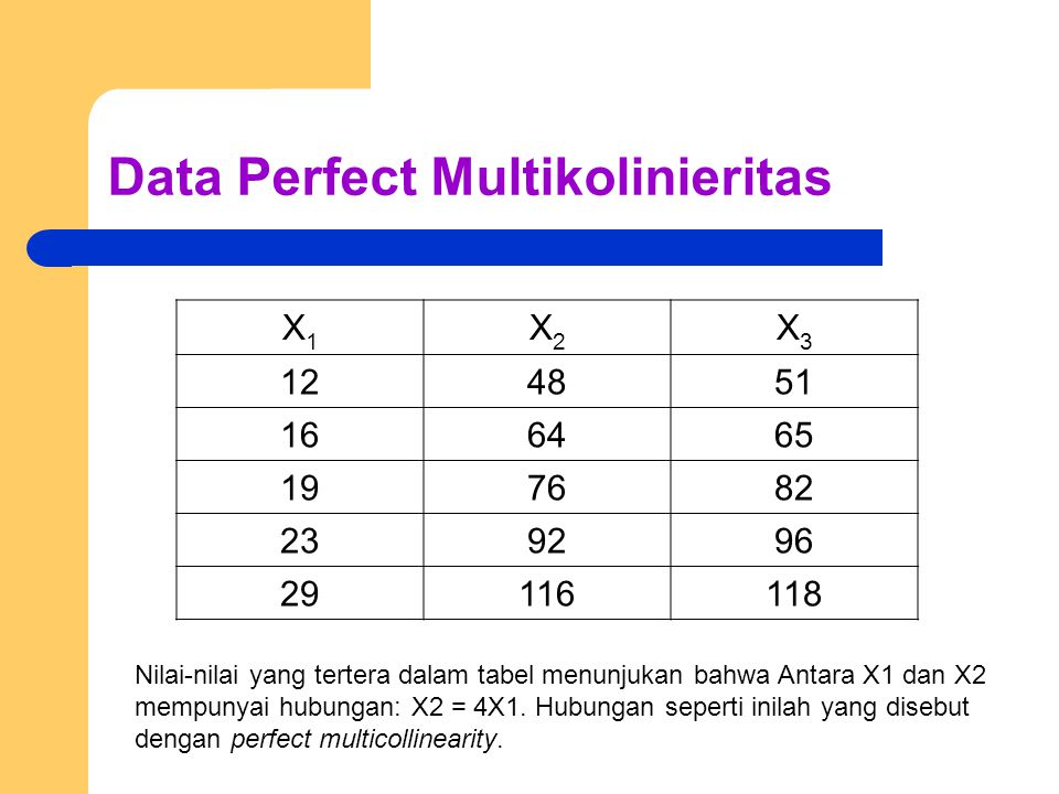 Data Perfect Multikolinieritas