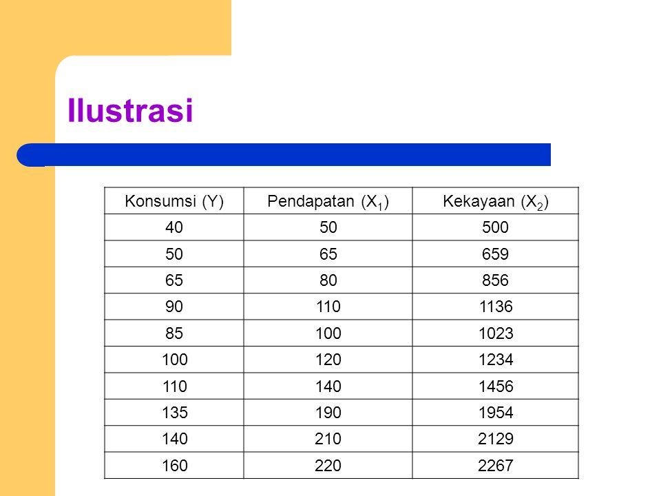 Ilustrasi Konsumsi (Y) Pendapatan (X1) Kekayaan (X2) 40 50 500 65 659