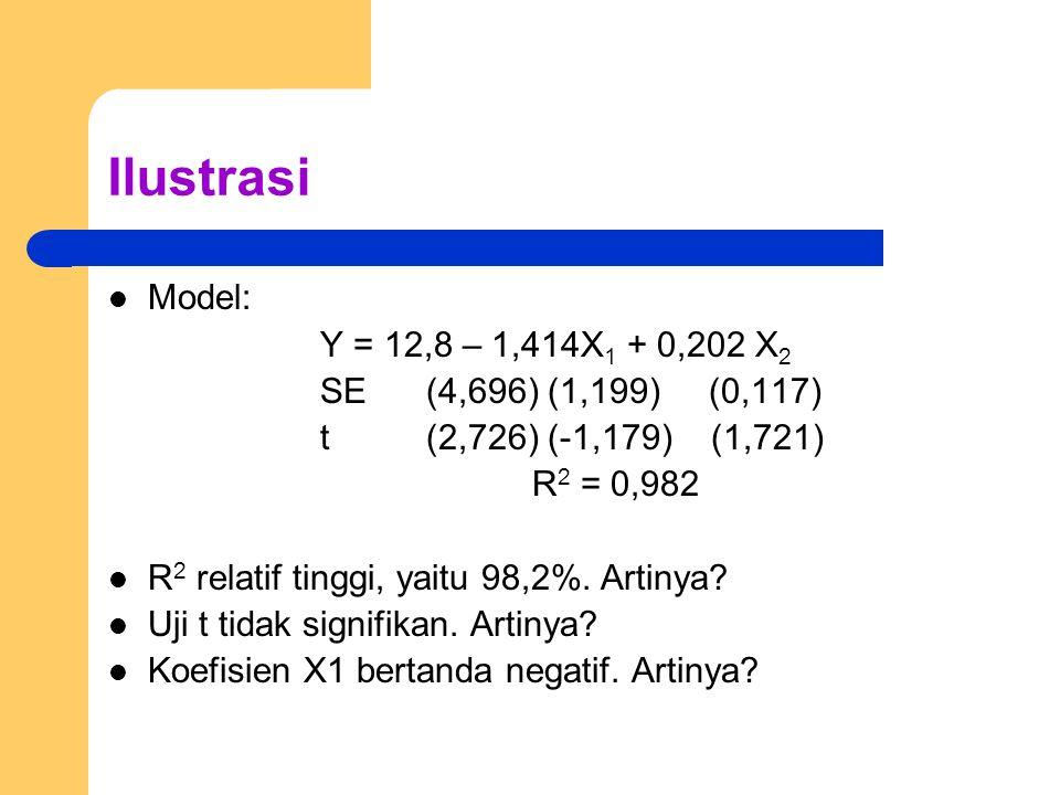 Ilustrasi Model: Y = 12,8 – 1,414X1 + 0,202 X2