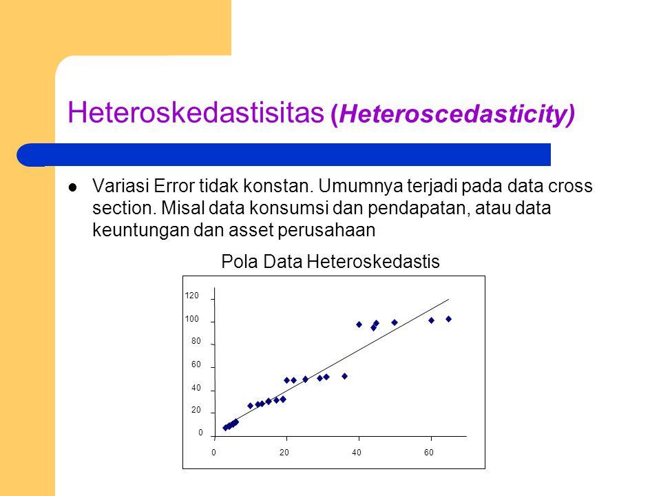 Heteroskedastisitas (Heteroscedasticity)