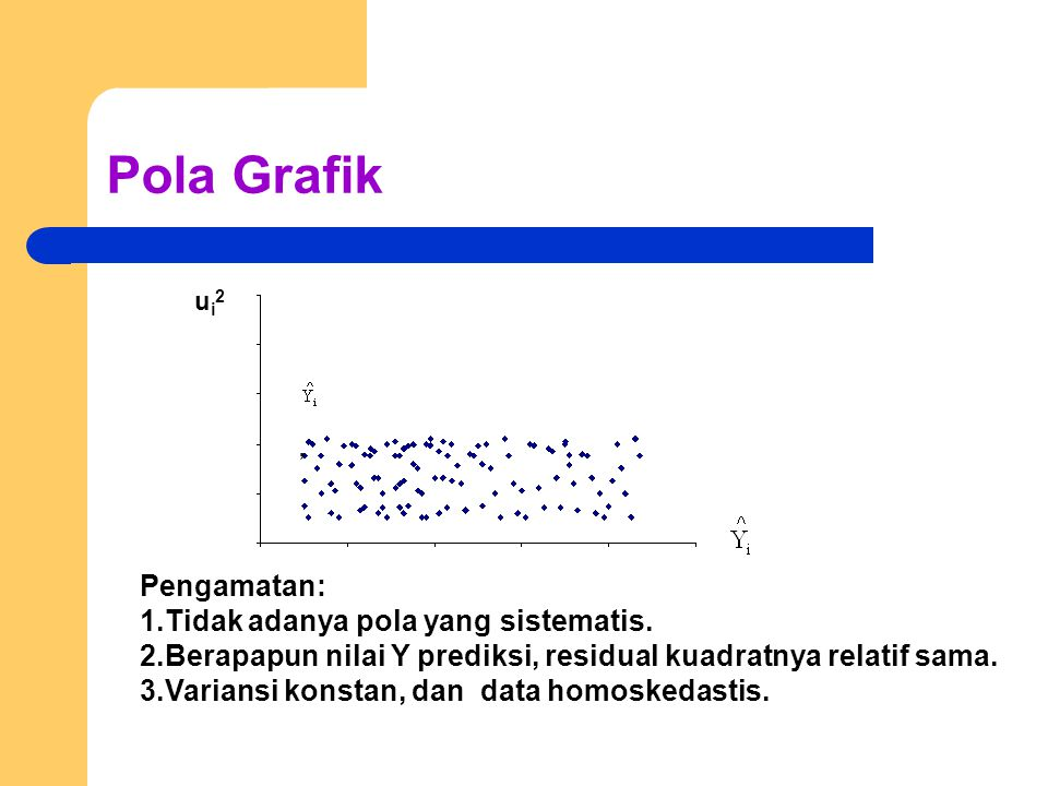 Pola Grafik Pengamatan: 1.Tidak adanya pola yang sistematis.