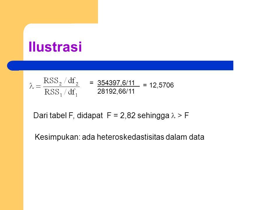 Ilustrasi Dari tabel F, didapat F = 2,82 sehingga  > F