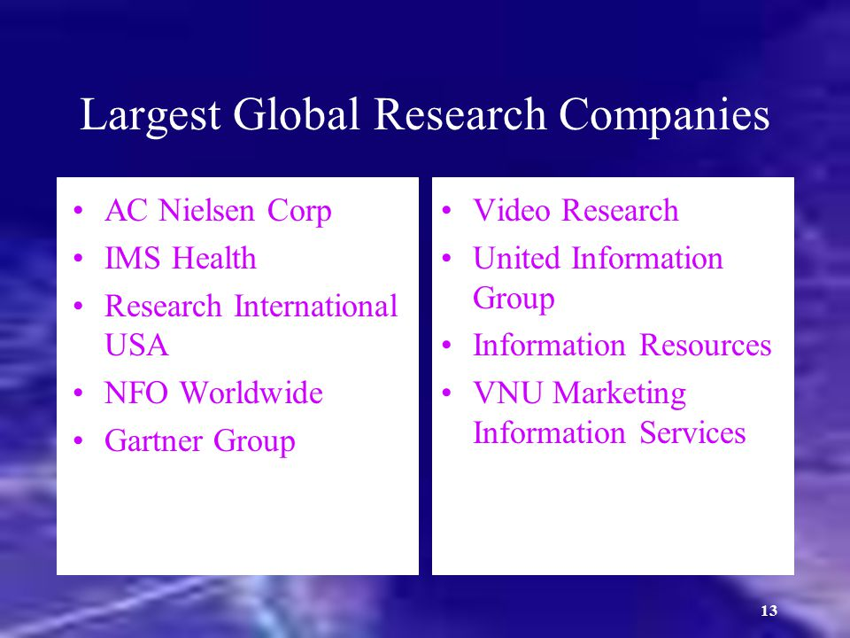 Largest Global Research Companies