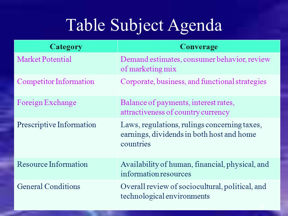 Table Subject Agenda Category Converage Market Potential