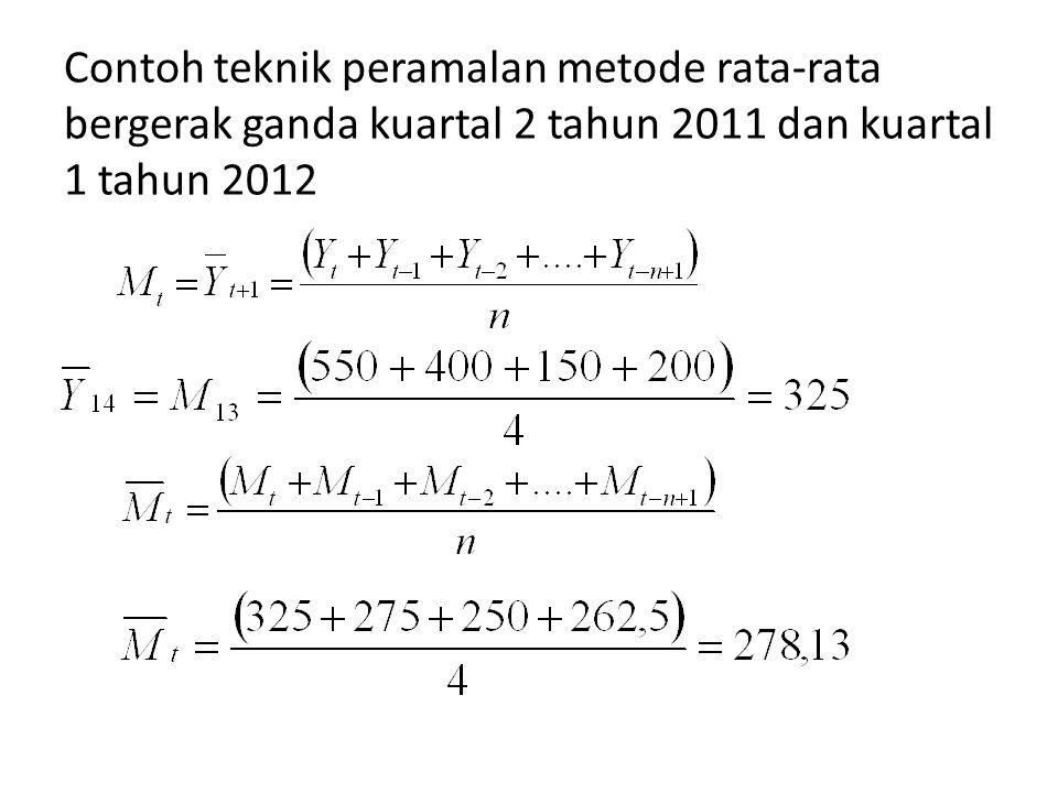 Contoh teknik peramalan metode rata-rata bergerak ganda kuartal 2 tahun 2011 dan kuartal 1 tahun 2012
