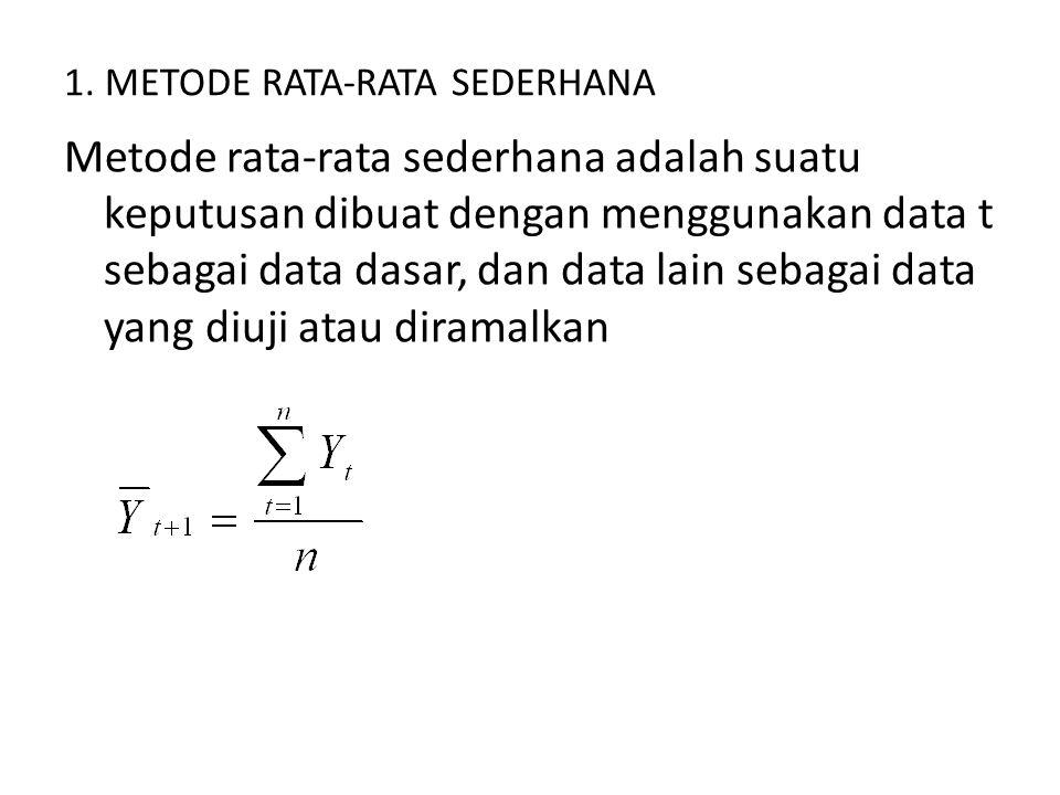 1. METODE RATA-RATA SEDERHANA