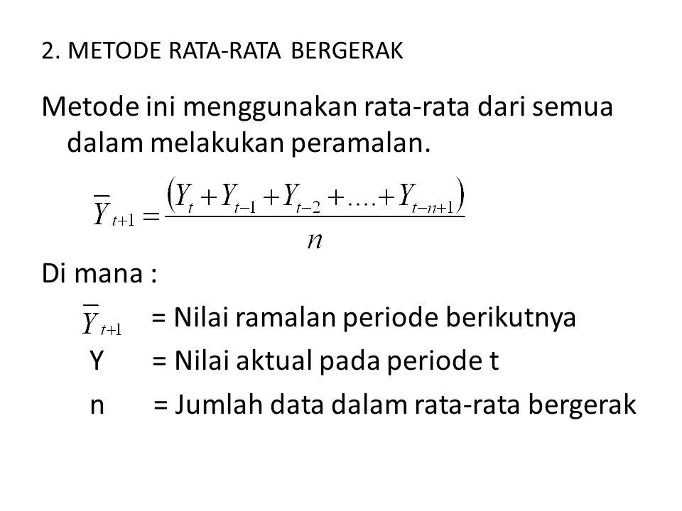2. METODE RATA-RATA BERGERAK