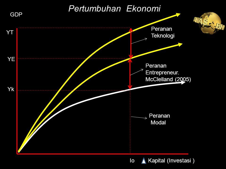 Pertumbuhan Ekonomi GDP Peranan Teknologi YT YE