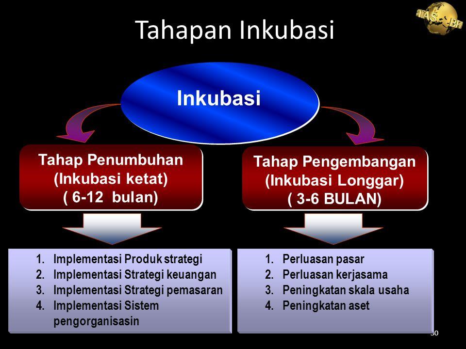 Tahapan Inkubasi Inkubasi Tahap Penumbuhan Tahap Pengembangan