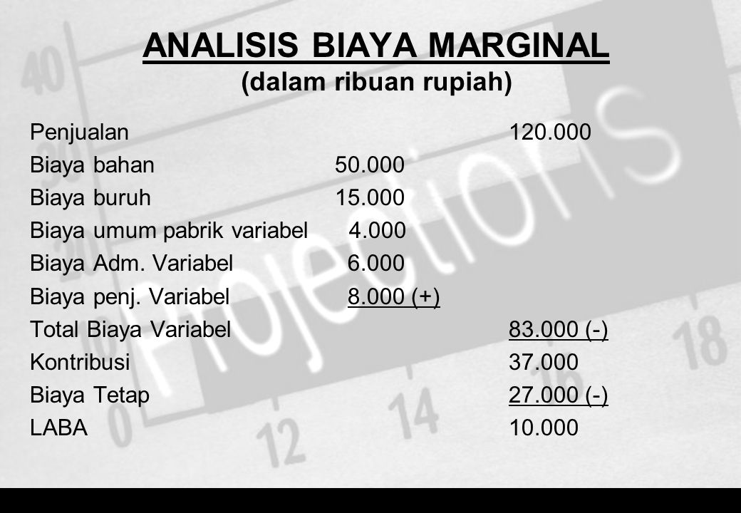 ANALISIS BIAYA MARGINAL (dalam ribuan rupiah)